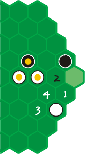 Ruch białych. Żółtymi kropkami oznaczone są piony związane. Biały może wykonać ruch (przesunięcie) na pole oznaczone 1, ale odpowiedź czarnych (przesuniecie na 2) zwiąże jego pion i doprowadzi do przegranej. Ruch na 3, a potem 4 umożliwi bicie związanego wcześniej czarnego piona. W grze pozostanie jeden czarny pion, który nie zdąży dotrzeć do swojej bazy, gdyż wcześniej zrobi to jeden z białych pionów.